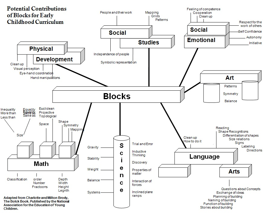 block_play_diagram